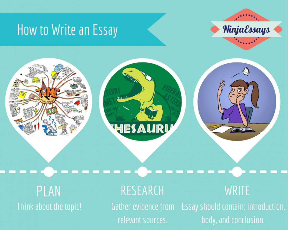 How To Write An Essay In 3 Steps