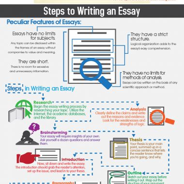 how can i write academic essay • explains how to write an academic essay and the argumentative essay most academic essays will require you to present an argument through reasoning and.